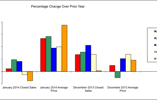 Feb. Housing Market