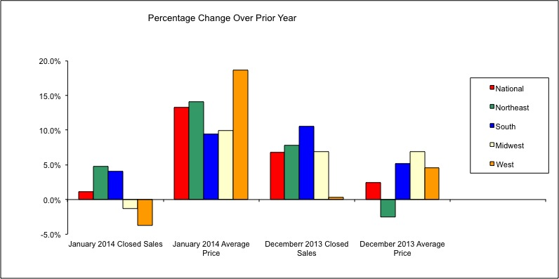 Feb. Housing Market