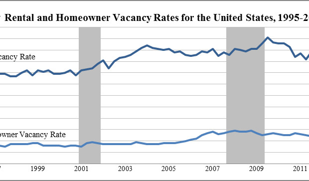 Homeowner-Rental Vacancy Rates